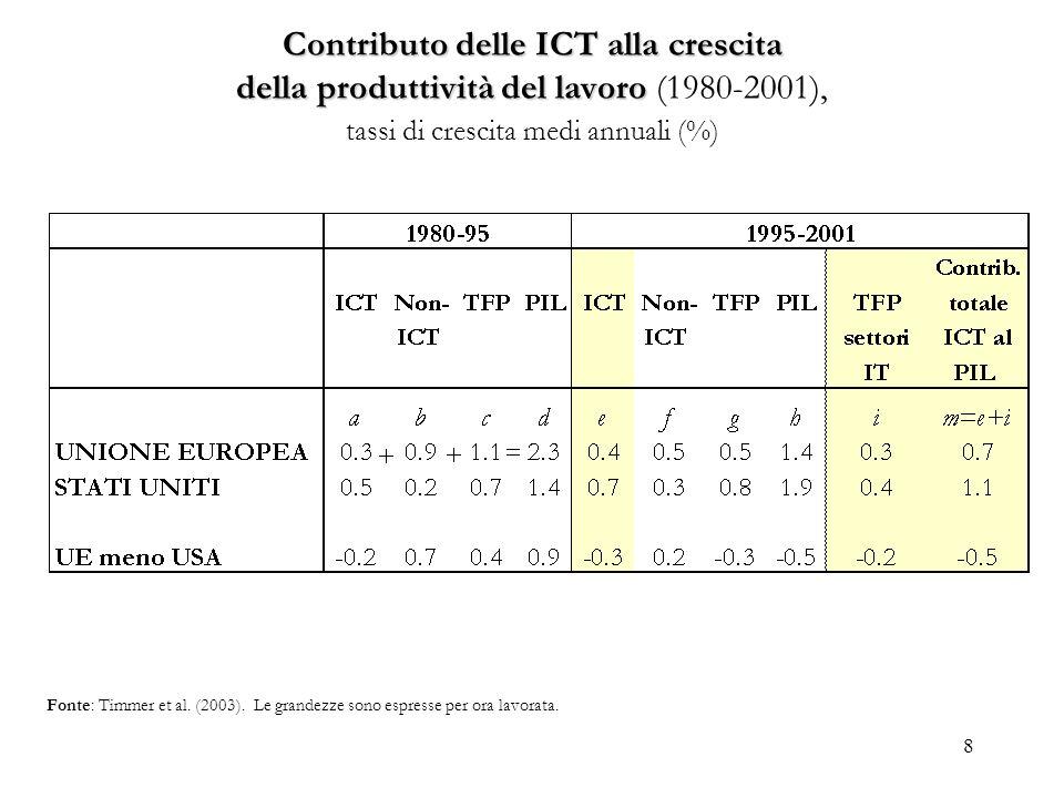 Contributo delle ICT alla crescita della produttività del lavoro (1980-2001), tassi di crescita medi annuali (%)