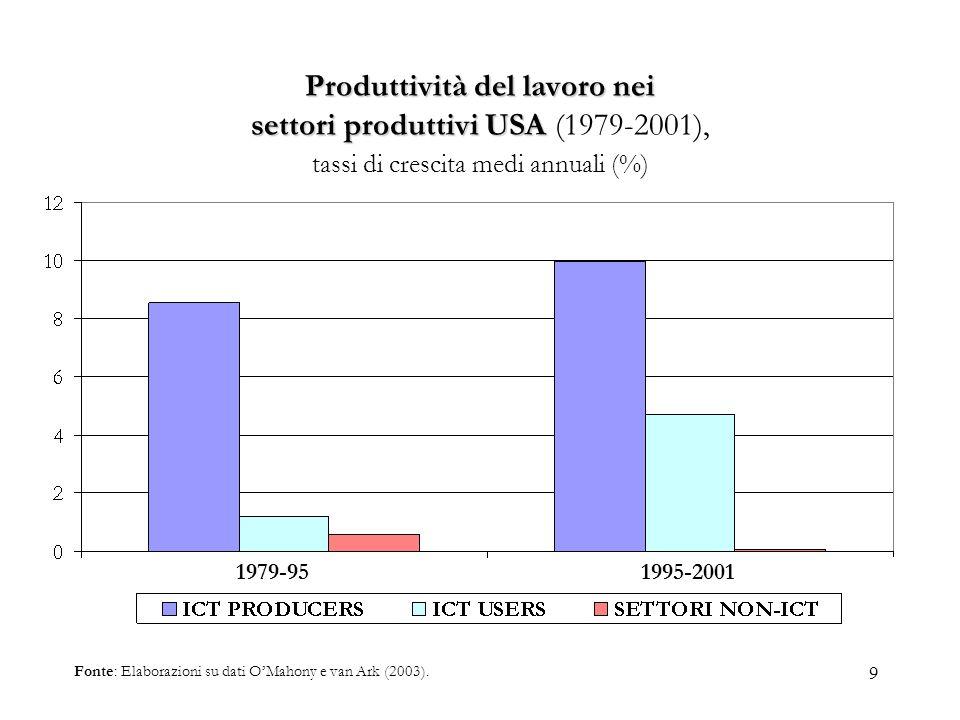 Produttività del lavoro nei settori produttivi USA (1979-2001), tassi di crescita medi annuali (%)