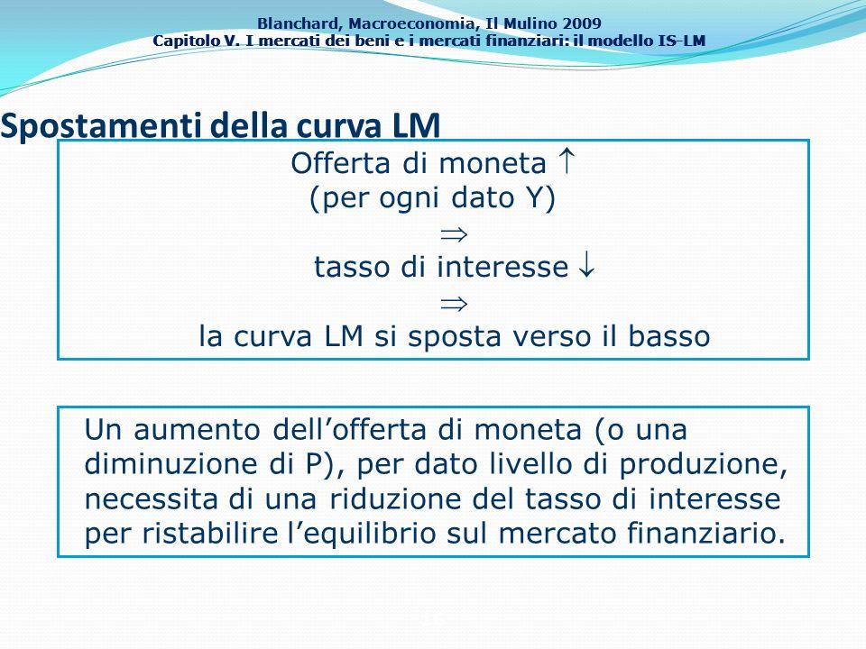 Spostamenti della curva LM
