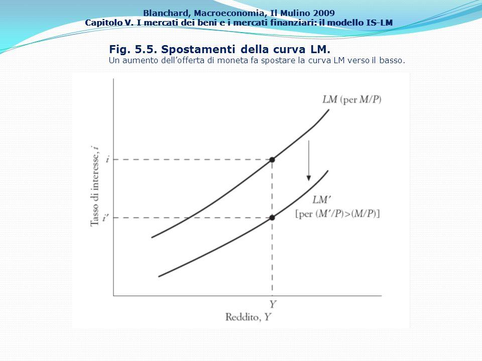 Fig. 5.5. Spostamenti della curva LM.