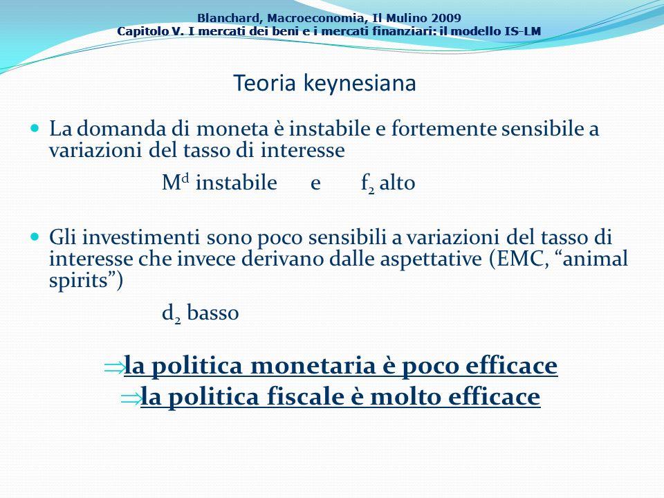 la politica monetaria è poco efficace