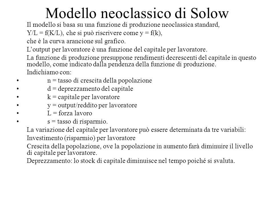 Modello neoclassico di Solow