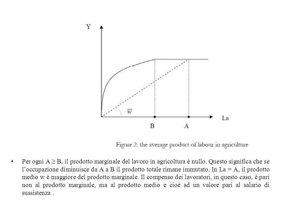 Per ogni A ≥ B, il prodotto marginale del lavoro in agricoltura è nullo.
