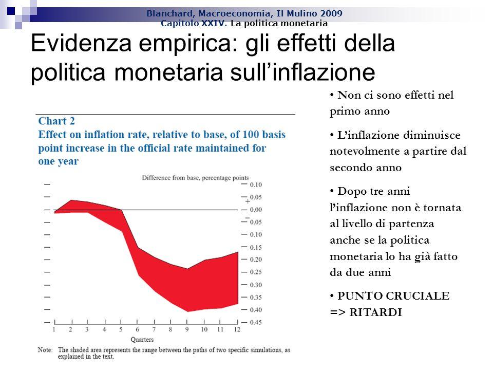 Evidenza empirica: gli effetti della politica monetaria sull'inflazione