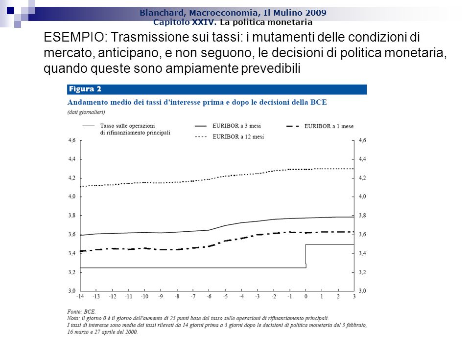 ESEMPIO: Trasmissione sui tassi: i mutamenti delle condizioni di mercato, anticipano, e non seguono, le decisioni di politica monetaria, quando queste sono ampiamente prevedibili