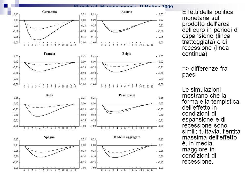Effetti della politica monetaria sul prodotto dell area dell euro in periodi di espansione (linea tratteggiata) e di recessione (linea continua)