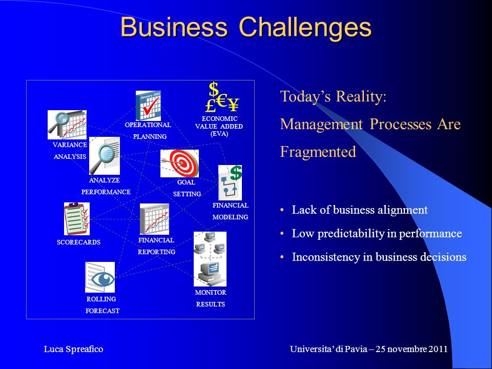 Business Challenges $ € £ ¥