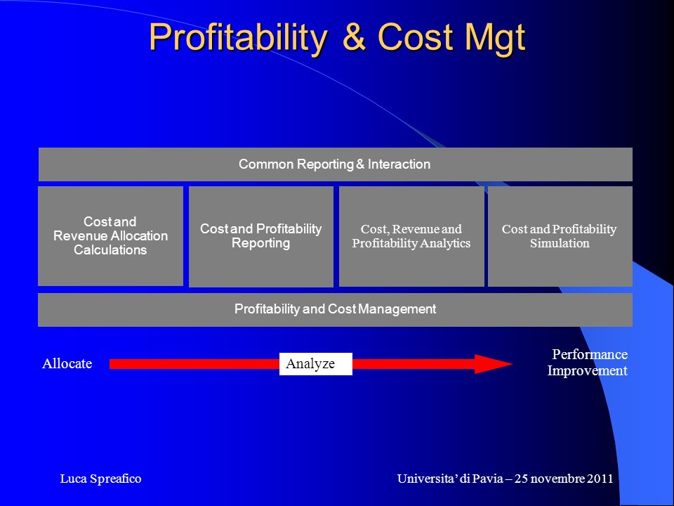 Profitability & Cost Mgt