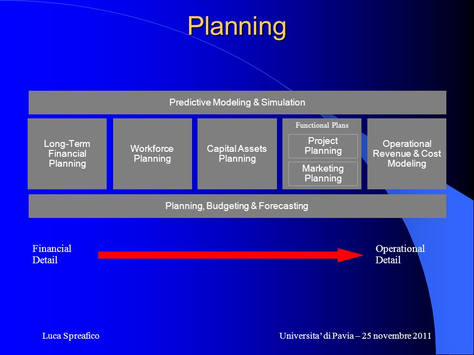 Planning Financial Detail Operational Detail