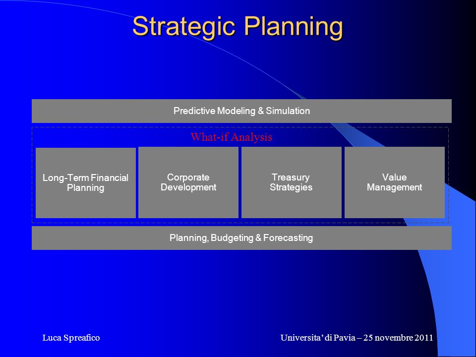 Strategic Planning What-if Analysis Predictive Modeling & Simulation