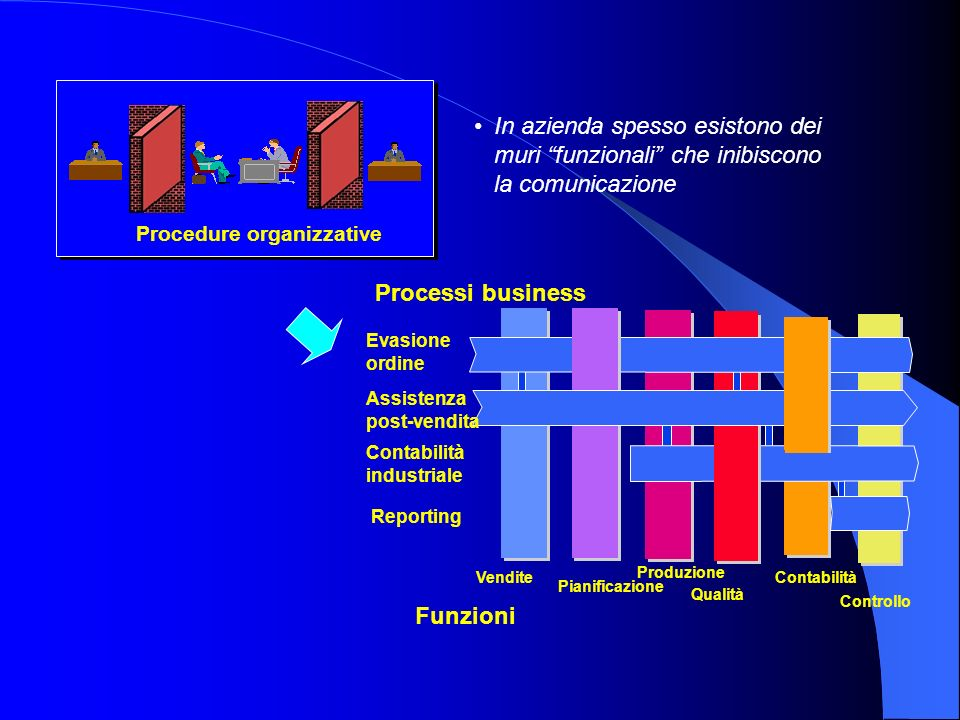 Procedure organizzative