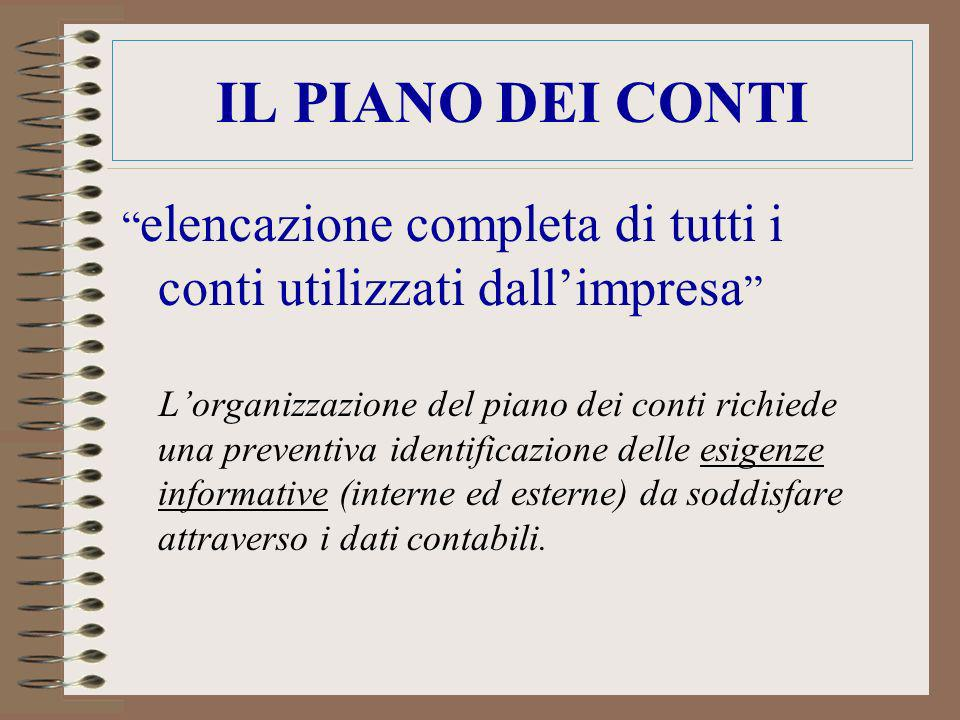 IL PIANO DEI CONTI elencazione completa di tutti i conti utilizzati dall'impresa