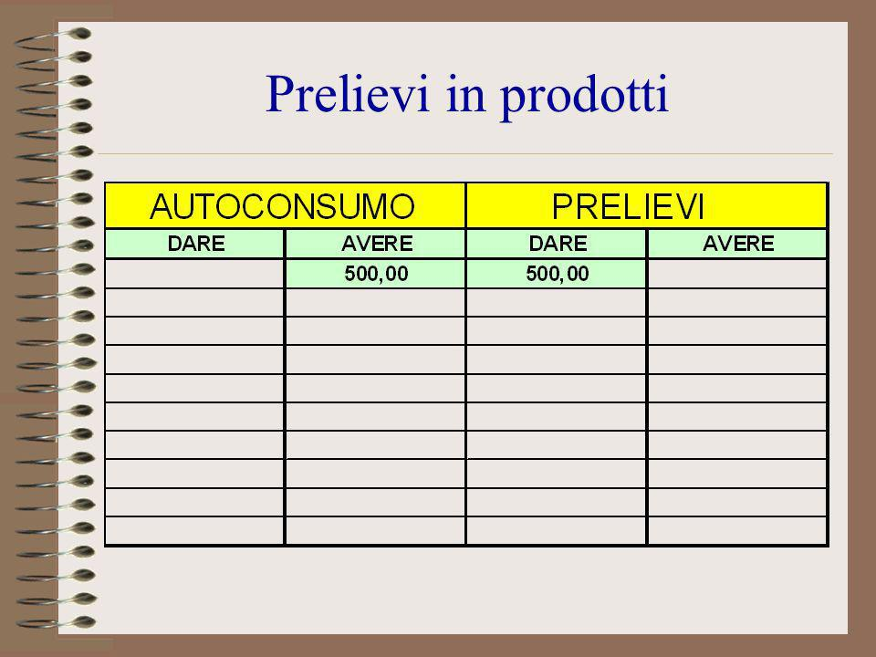 Prelievi in prodotti A: nel conto autoconsumo