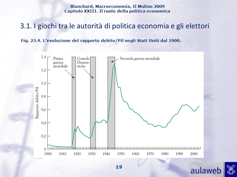 3.1. I giochi tra le autorità di politica economia e gli elettori