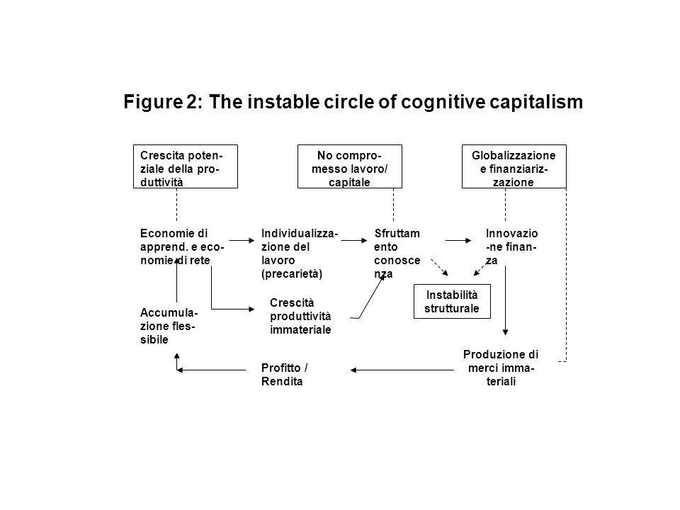 Figure 2: The instable circle of cognitive capitalism