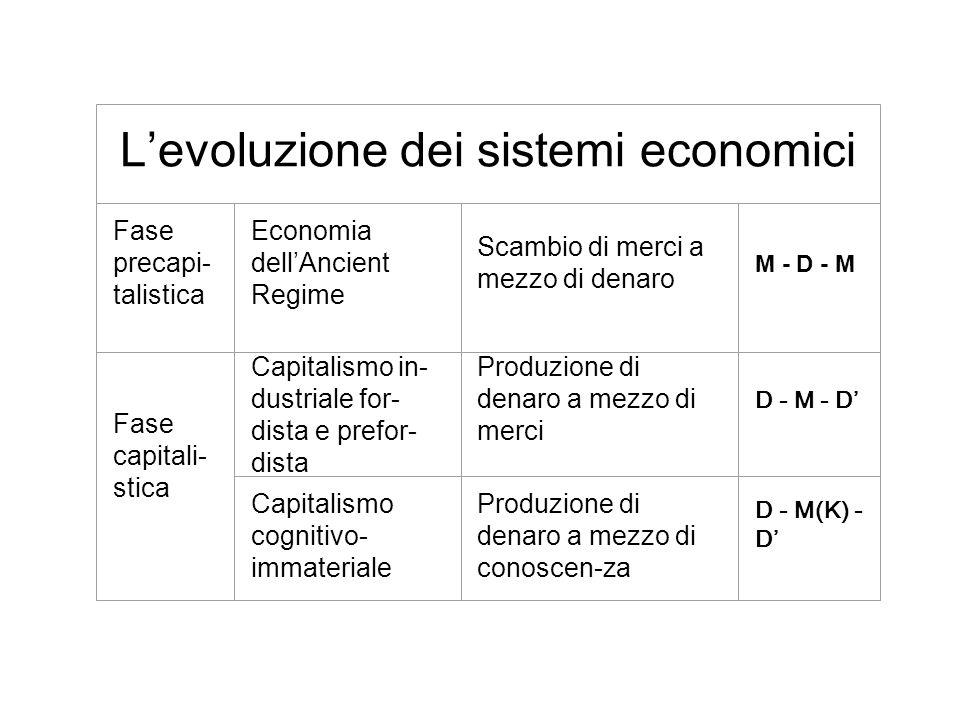 L'evoluzione dei sistemi economici