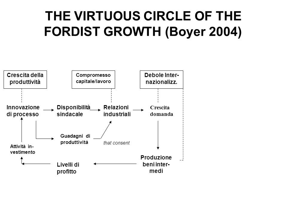 THE VIRTUOUS CIRCLE OF THE FORDIST GROWTH (Boyer 2004)
