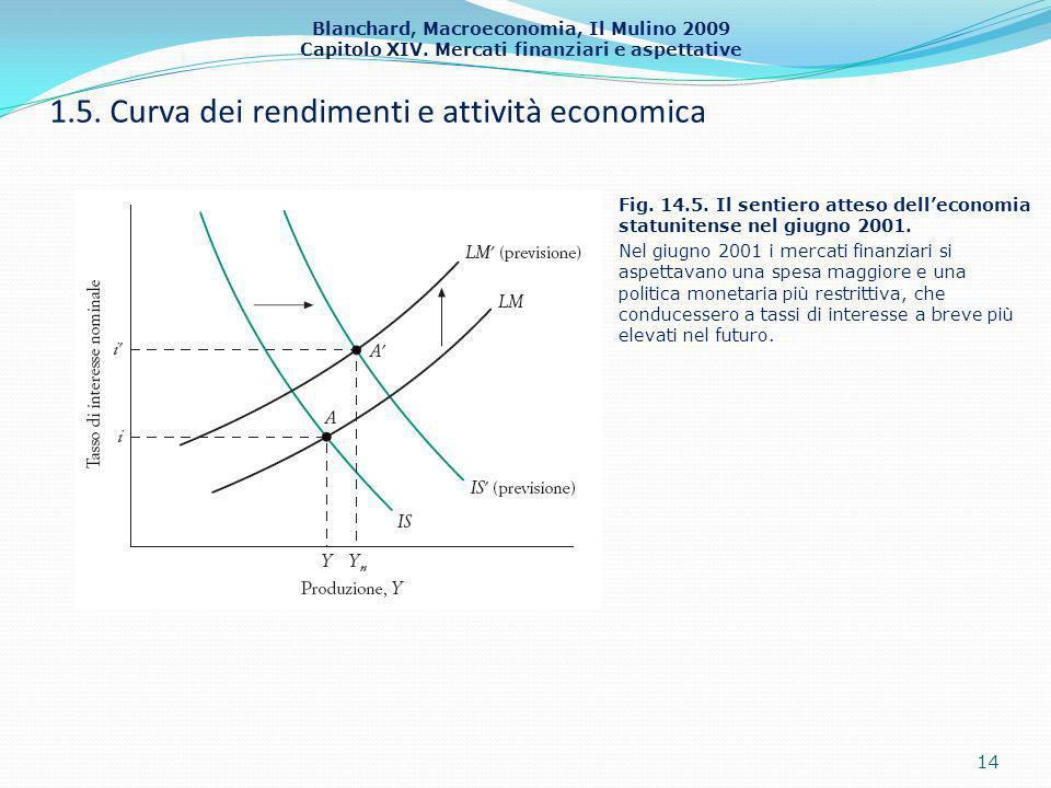 1.5. Curva dei rendimenti e attività economica