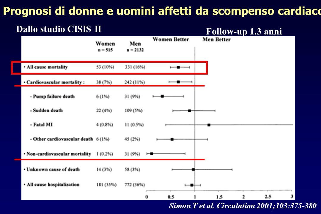 Prognosi di donne e uomini affetti da scompenso cardiaco