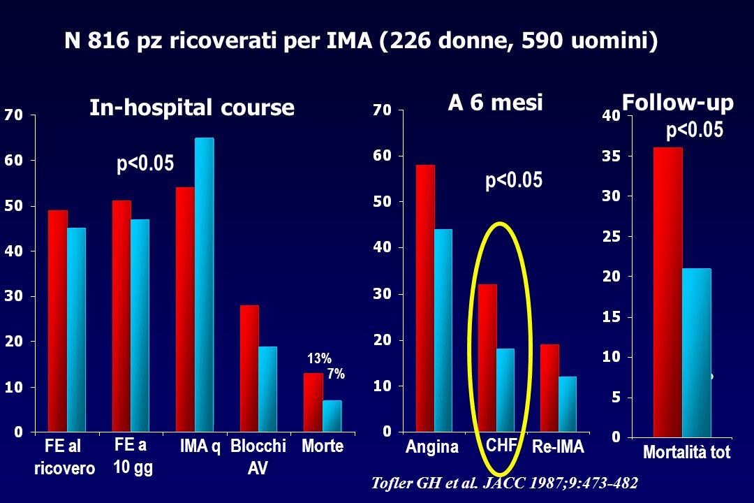 N 816 pz ricoverati per IMA (226 donne, 590 uomini)