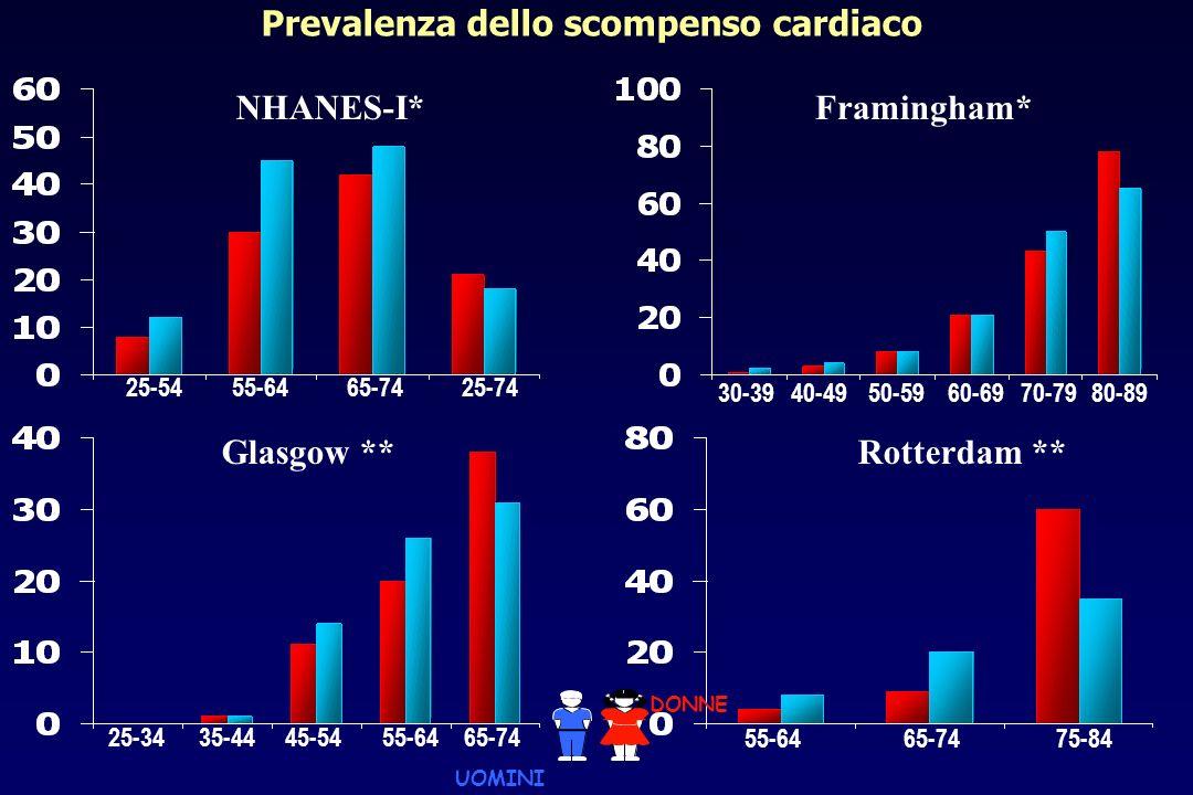 Prevalenza dello scompenso cardiaco