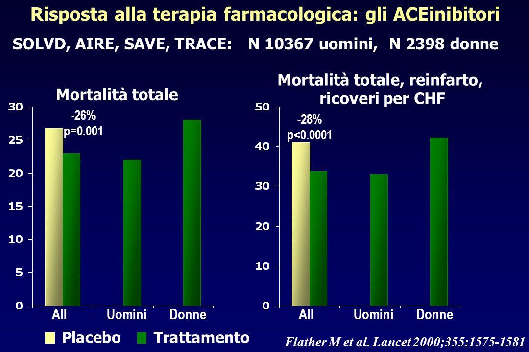 Risposta alla terapia farmacologica: gli ACEinibitori
