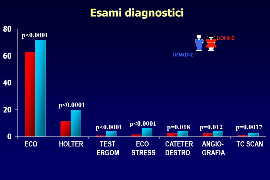 Esami diagnostici ECO HOLTER TEST ERGOM ECO STRESS CATETER DESTRO
