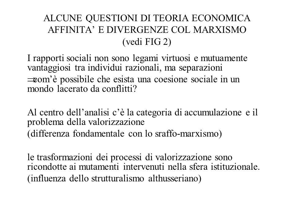 ALCUNE QUESTIONI DI TEORIA ECONOMICA AFFINITA' E DIVERGENZE COL MARXISMO (vedi FIG 2)