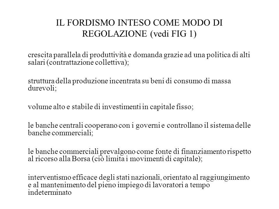 IL FORDISMO INTESO COME MODO DI REGOLAZIONE (vedi FIG 1)