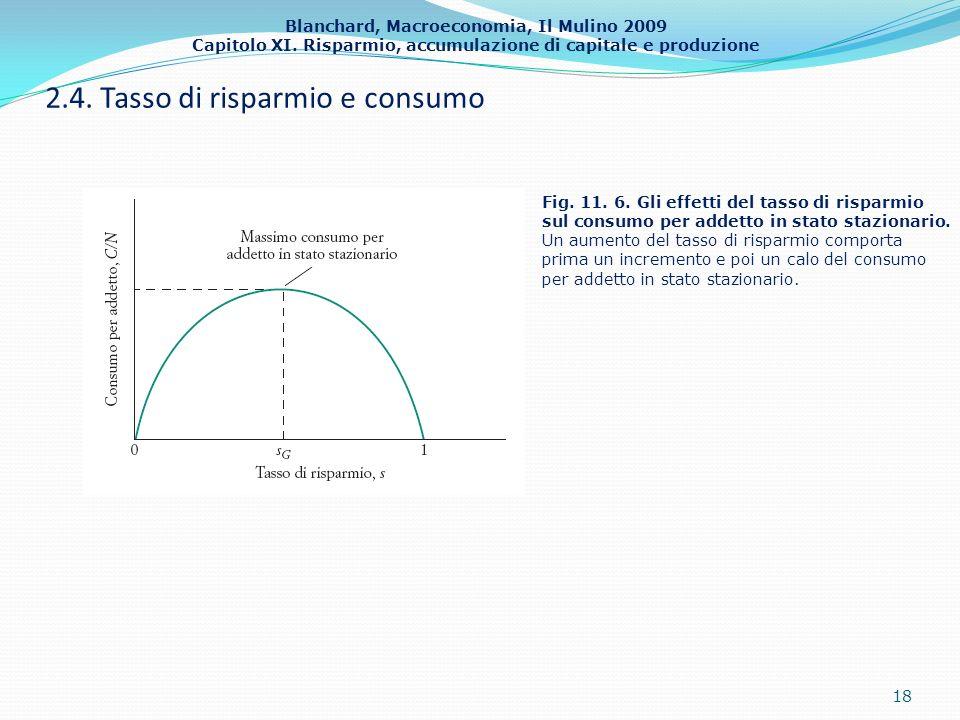 2.4. Tasso di risparmio e consumo