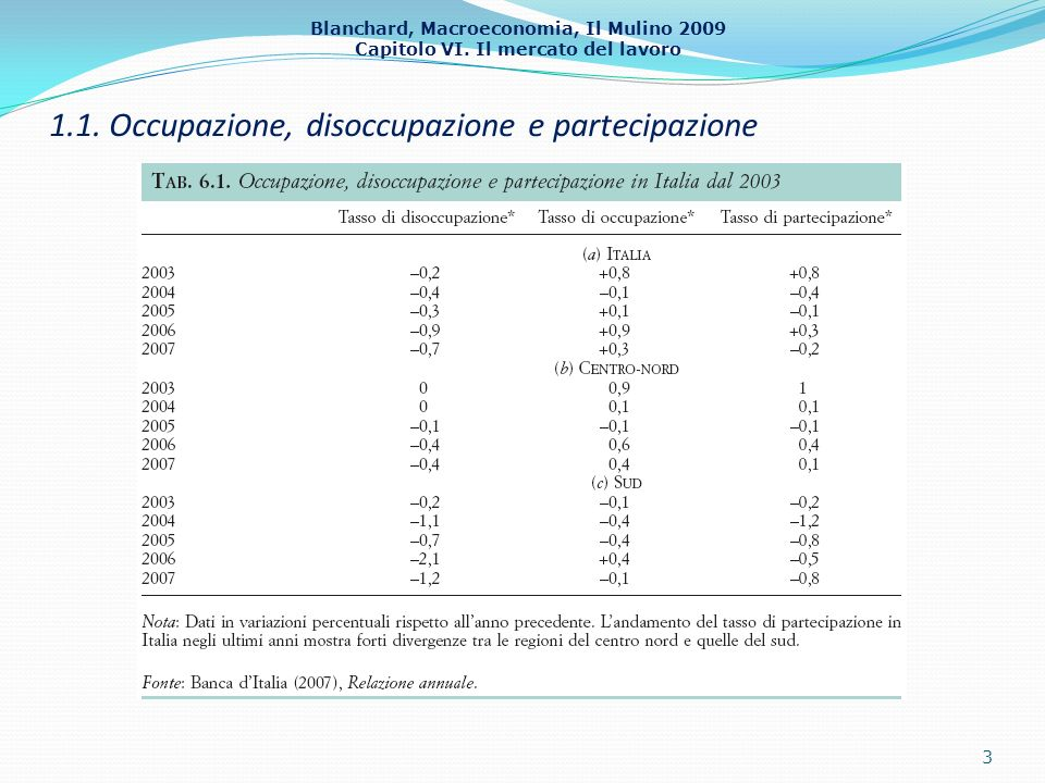 1.1. Occupazione, disoccupazione e partecipazione