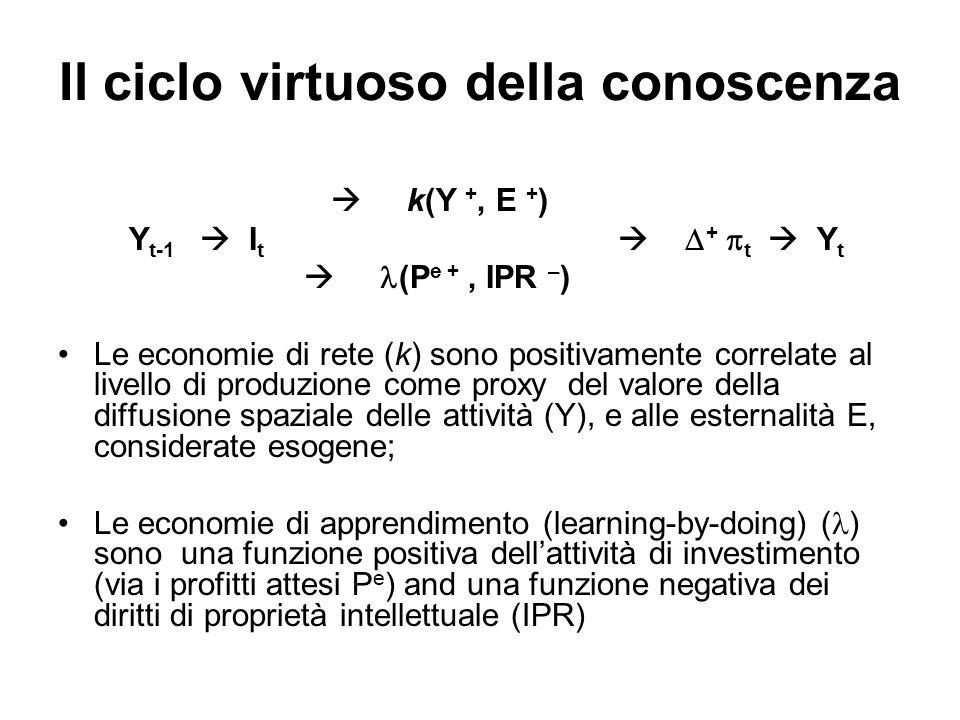 Il ciclo virtuoso della conoscenza
