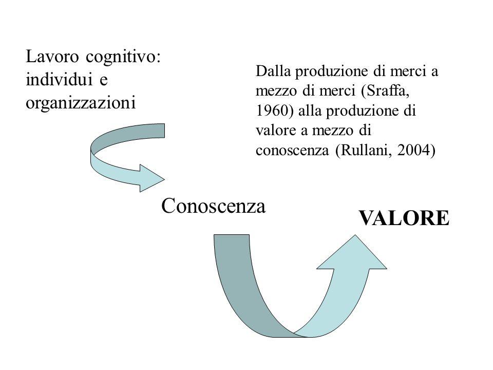 Conoscenza VALORE Lavoro cognitivo: individui e organizzazioni