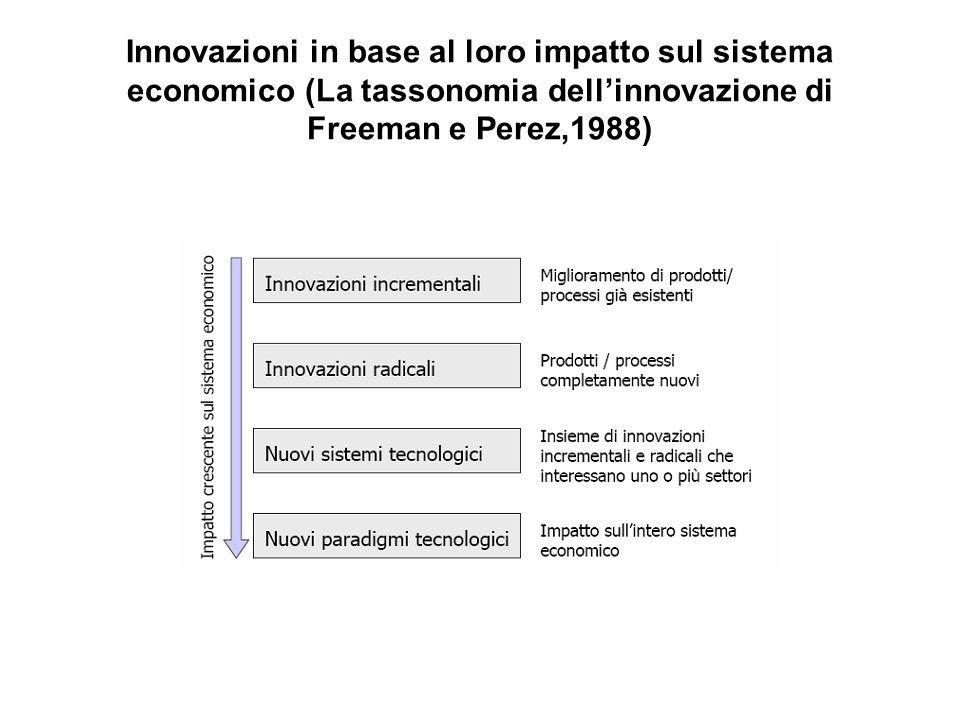 Innovazioni in base al loro impatto sul sistema economico (La tassonomia dell'innovazione di Freeman e Perez,1988)