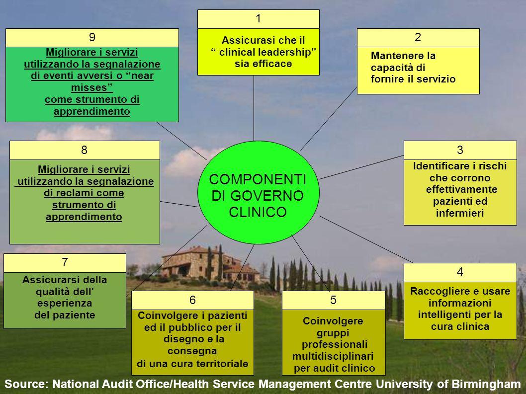 COMPONENTI DI GOVERNO CLINICO 1 9 2 8 3 7 4 6 5