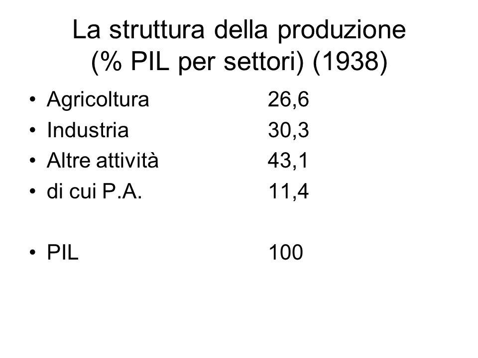 La struttura della produzione (% PIL per settori) (1938)
