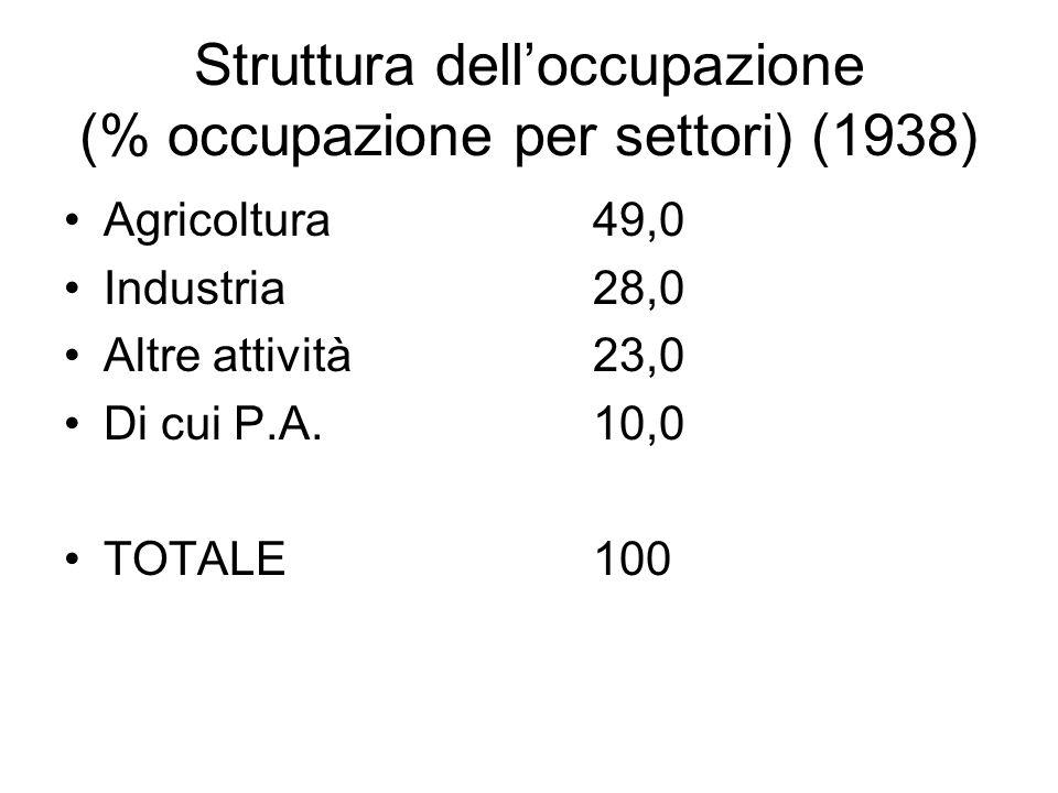 Struttura dell'occupazione (% occupazione per settori) (1938)