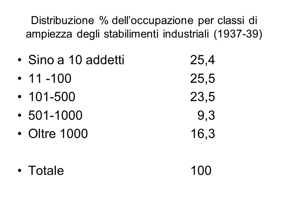 Distribuzione % dell'occupazione per classi di ampiezza degli stabilimenti industriali (1937-39)