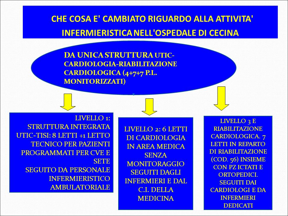 CHE COSA E CAMBIATO RIGUARDO ALLA ATTIVITA INFERMIERISTICA NELL OSPEDALE DI CECINA