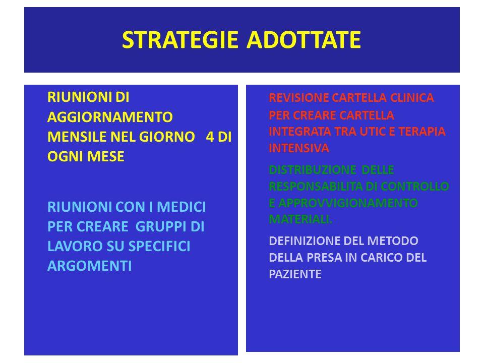 STRATEGIE ADOTTATE RIUNIONI DI AGGIORNAMENTO MENSILE NEL GIORNO 4 DI OGNI MESE.