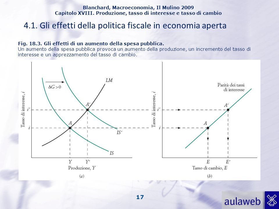 4.1. Gli effetti della politica fiscale in economia aperta