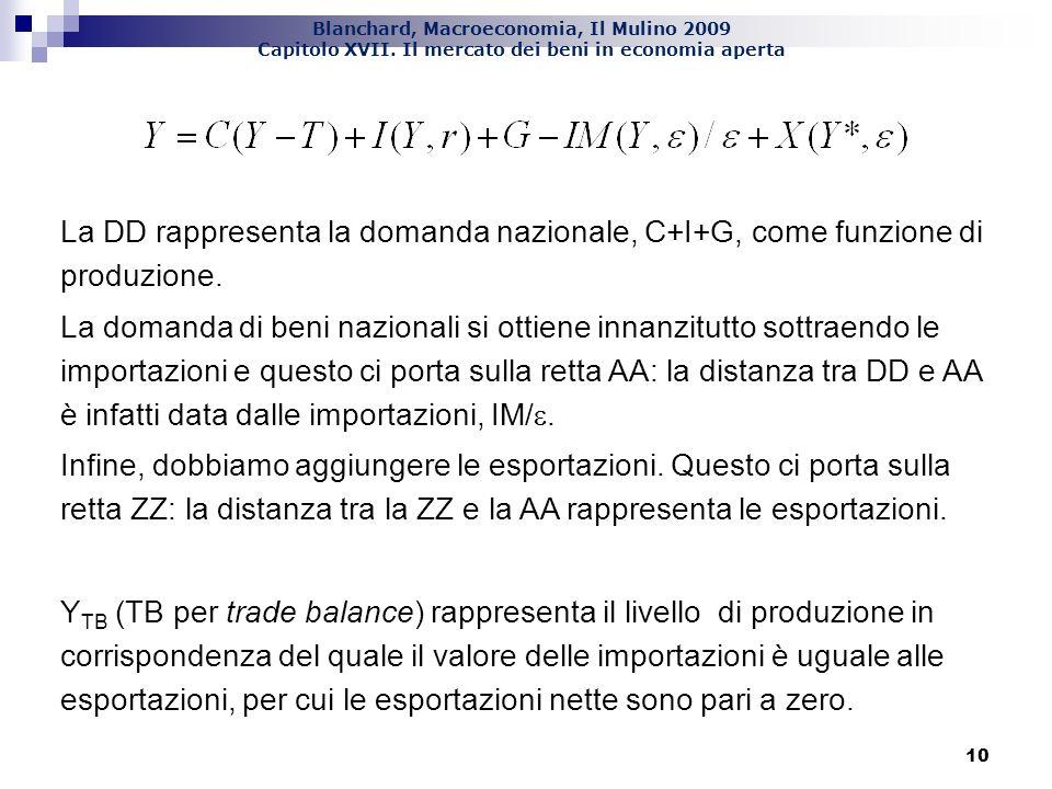 La DD rappresenta la domanda nazionale, C+I+G, come funzione di produzione.