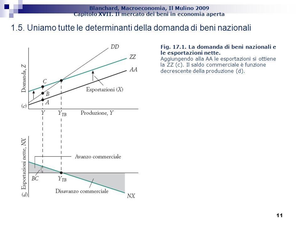 1.5. Uniamo tutte le determinanti della domanda di beni nazionali