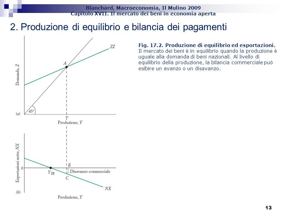 2. Produzione di equilibrio e bilancia dei pagamenti