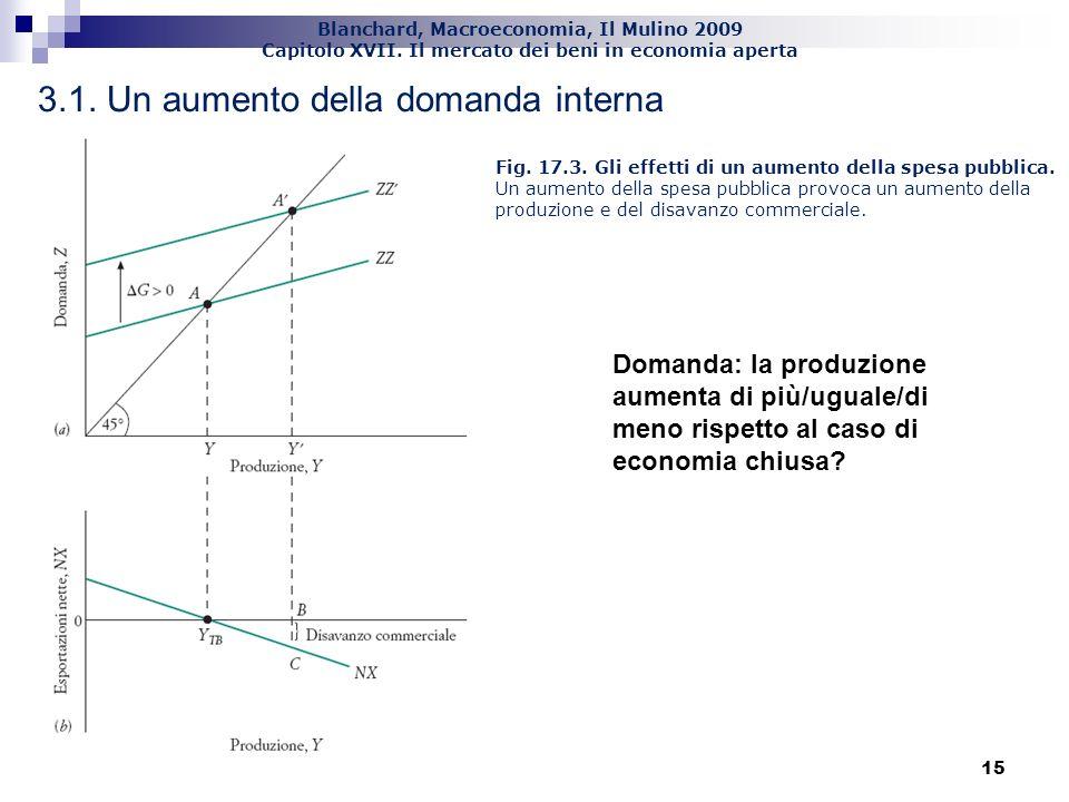 3.1. Un aumento della domanda interna