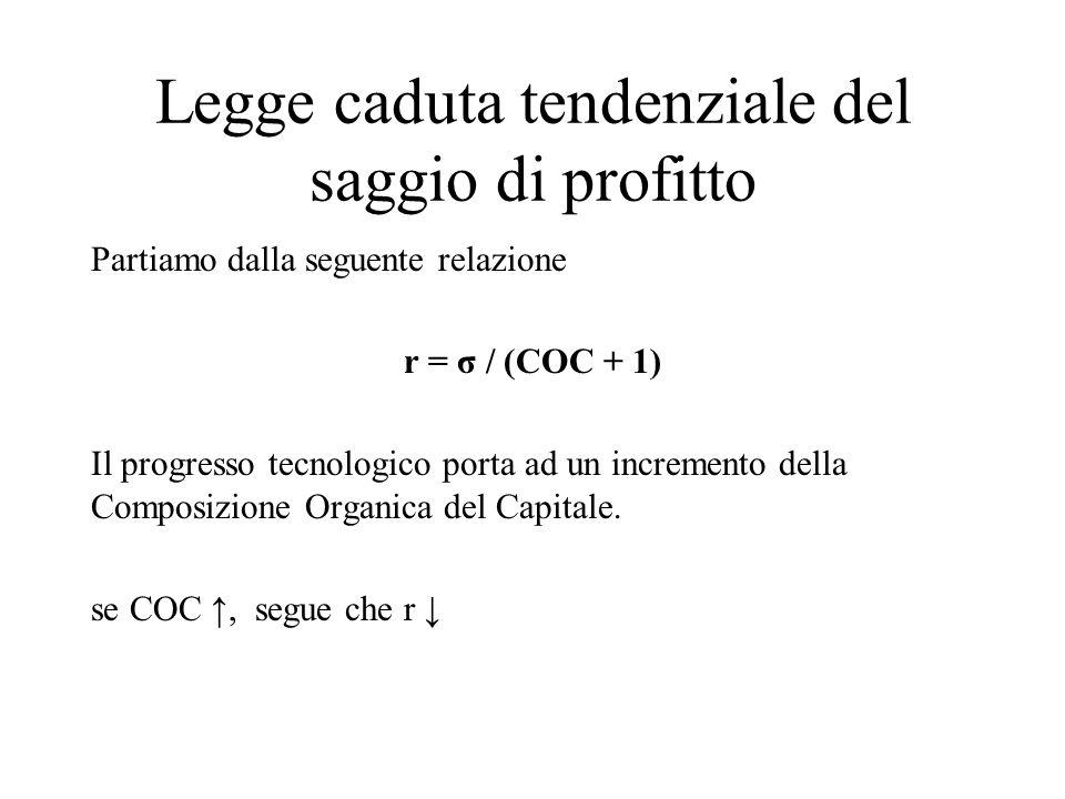 Legge caduta tendenziale del saggio di profitto