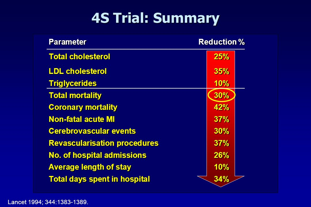 4S Trial: Summary Parameter Reduction % Total cholesterol 25%