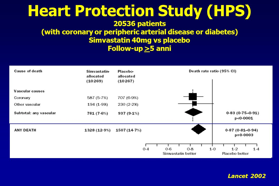Heart Protection Study (HPS) 20536 patients (with coronary or peripheric arterial disease or diabetes) Simvastatin 40mg vs placebo Follow-up >5 anni