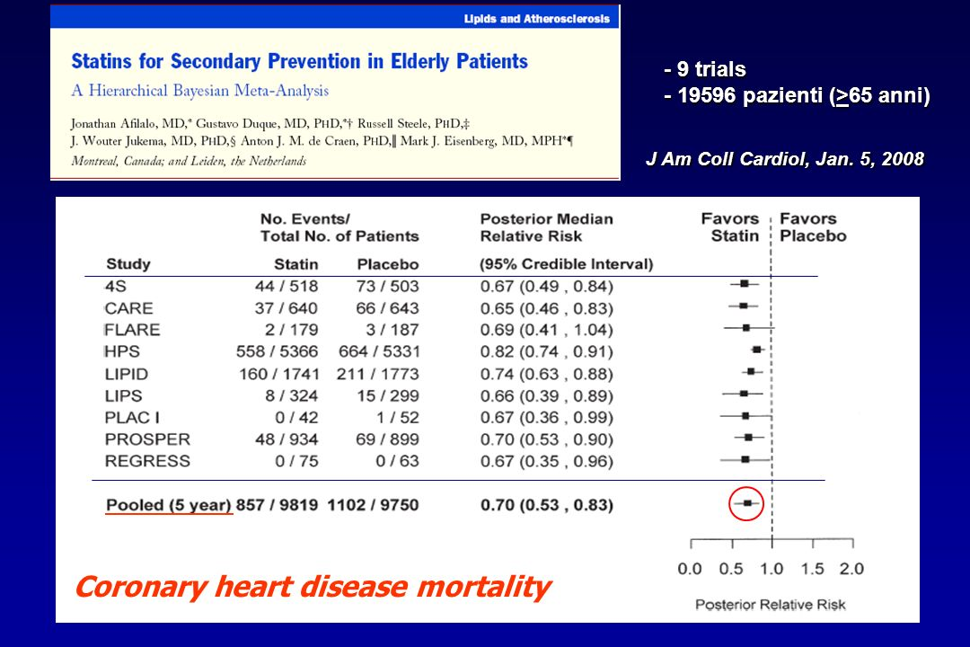 Coronary heart disease mortality