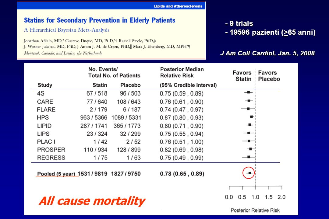 All cause mortality - 9 trials - 19596 pazienti (>65 anni)